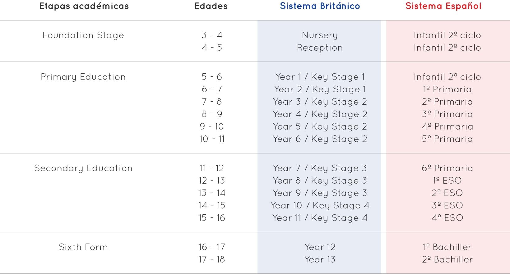 tabla equivalencias sistema británico y español
